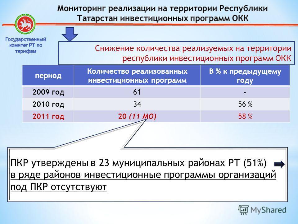 Снижение количества реализуемых на территории республики инвестиционных программ ОКК период Количество реализованных инвестиционных программ В % к предыдущему году 2009 год61- 2010 год3456 % 2011 год20 (11 МО)58 % ПКР утверждены в 23 муниципальных ра