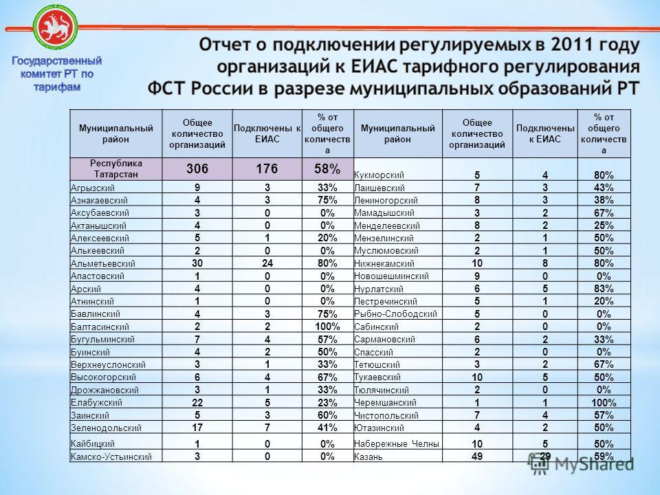 Муниципальный район Общее количество организаций Подключены к ЕИАС % от общего количеств а Муниципальный район Общее количество организаций Подключены к ЕИАС % от общего количеств а Республика Татарстан 30617658% Кукморский 5480% Агрызский 9333% Лаиш