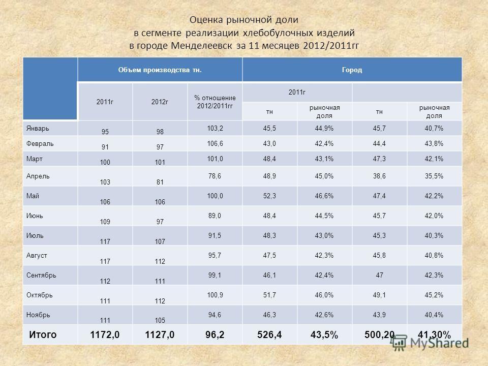 Оценка рыночной доли в сегменте реализации хлебобулочных изделий в городе Менделеевск за 11 месяцев 2012/2011гг Объем производства тн.Город 2011г2012г % отношение 2012/2011гг 2011г тн рыночная доля тн рыночная доля Январь 9598 103,245,544,9%45,740,7%
