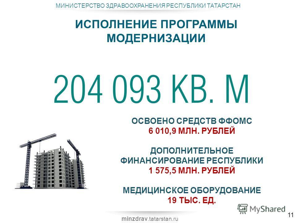 МИНИСТЕРСТВО ЗДРАВООХРАНЕНИЯ РЕСПУБЛИКИ ТАТАРСТАН minzdrav.tatarstan.ru ИСПОЛНЕНИЕ ПРОГРАММЫ МОДЕРНИЗАЦИИ 11 ОСВОЕНО СРЕДСТВ ФФОМС 6 010,9 МЛН. РУБЛЕЙ ДОПОЛНИТЕЛЬНОЕ ФИНАНСИРОВАНИЕ РЕСПУБЛИКИ 1 575,5 МЛН. РУБЛЕЙ МЕДИЦИНСКОЕ ОБОРУДОВАНИЕ 19 ТЫС. ЕД.