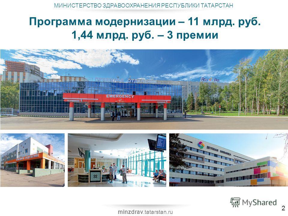 МИНИСТЕРСТВО ЗДРАВООХРАНЕНИЯ РЕСПУБЛИКИ ТАТАРСТАН minzdrav.tatarstan.ru Программа модернизации – 11 млрд. руб. 1,44 млрд. руб. – 3 премии 2