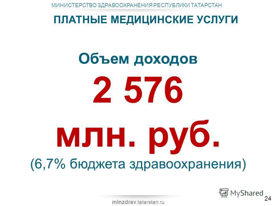 МИНИСТЕРСТВО ЗДРАВООХРАНЕНИЯ РЕСПУБЛИКИ ТАТАРСТАН minzdrav.tatarstan.ru ПЛАТНЫЕ МЕДИЦИНСКИЕ УСЛУГИ Объем доходов 2 576 млн. руб. (6,7% бюджета здравоохранения) 24