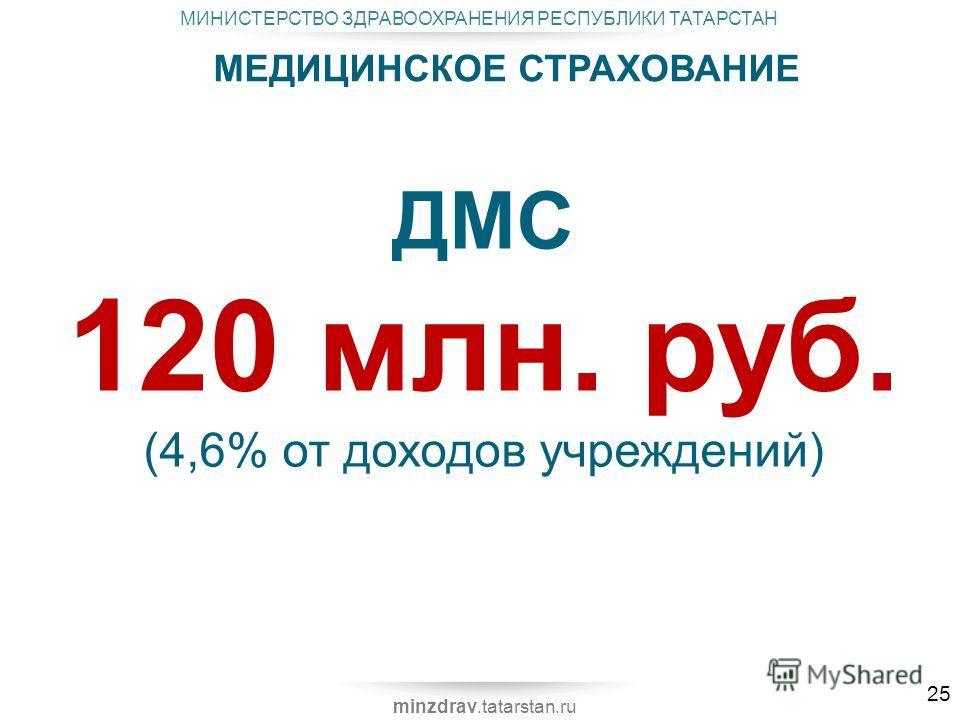 МИНИСТЕРСТВО ЗДРАВООХРАНЕНИЯ РЕСПУБЛИКИ ТАТАРСТАН minzdrav.tatarstan.ru МЕДИЦИНСКОЕ СТРАХОВАНИЕ ДМС 120 млн. руб. (4,6% от доходов учреждений) 25