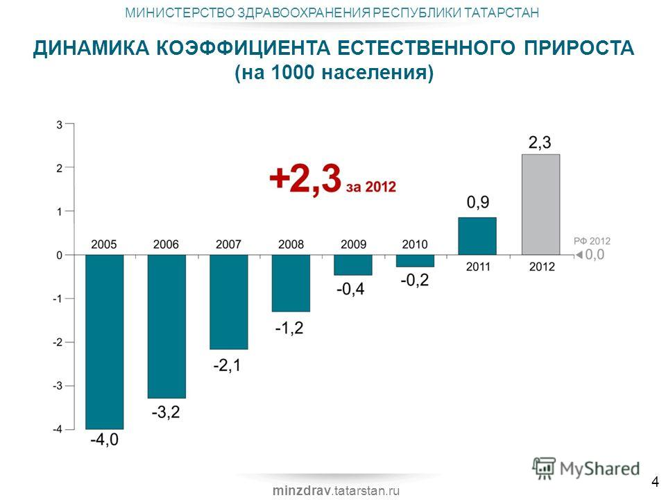 МИНИСТЕРСТВО ЗДРАВООХРАНЕНИЯ РЕСПУБЛИКИ ТАТАРСТАН minzdrav.tatarstan.ru ДИНАМИКА КОЭФФИЦИЕНТА ЕСТЕСТВЕННОГО ПРИРОСТА (на 1000 населения) 11 4