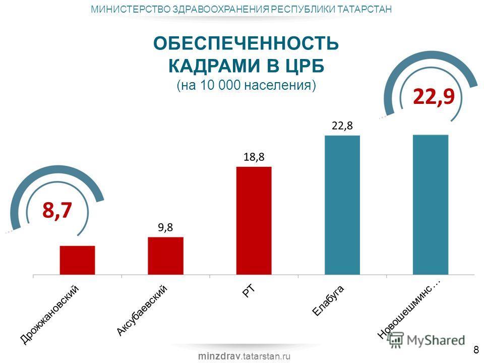 МИНИСТЕРСТВО ЗДРАВООХРАНЕНИЯ РЕСПУБЛИКИ ТАТАРСТАН minzdrav.tatarstan.ru 22,9 8,7 8 ОБЕСПЕЧЕННОСТЬ КАДРАМИ В ЦРБ (на 10 000 населения)