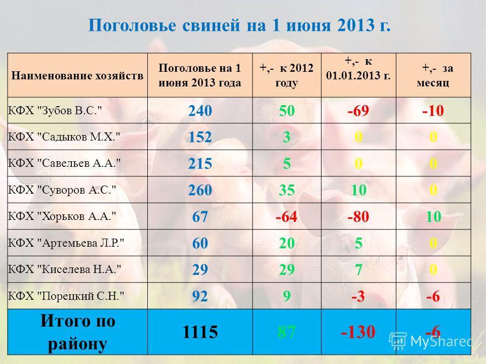 Наименование хозяйств Поголовье на 1 июня 2013 года +,- к 2012 году +,- к 01.01.2013 г. +,- за месяц КФХ
