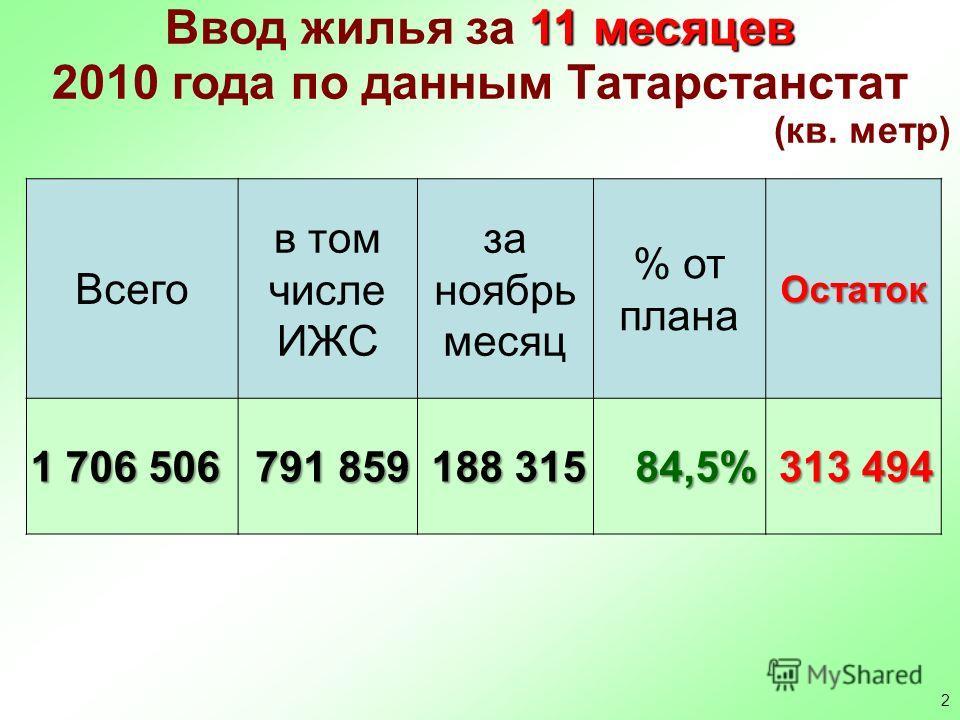 2 11 месяцев Ввод жилья за 11 месяцев 2010 года по данным Татарстанстат (кв. метр) Всего в том числе ИЖС за ноябрь месяц % от планаОстаток 1 706 506 791 859 188 315 84,5% 313 494
