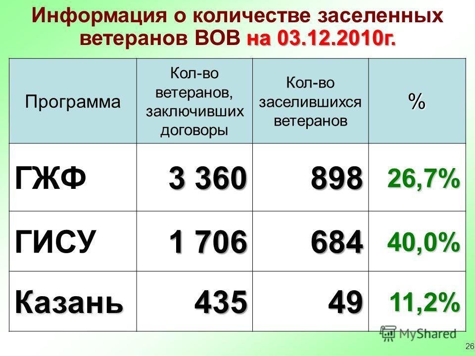 26 Информация о количестве заселенных на 03.12.2010г. ветеранов ВОВ на 03.12.2010г. Программа Кол-во ветеранов, заключивших договоры Кол-во заселившихся ветеранов% ГЖФ 3 360 89826,7% ГИСУ 1 706 68440,0% Казань4354911,2%