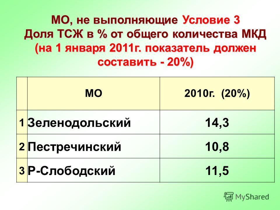 МО, не выполняющие Условие 3 Доля ТСЖ в % от общего количества МКД (на 1 января 2011г. показатель должен составить - 20%) МО2010г. (20%) 1 Зеленодольский14,3 2 Пестречинский10,8 3 Р-Слободский11,5
