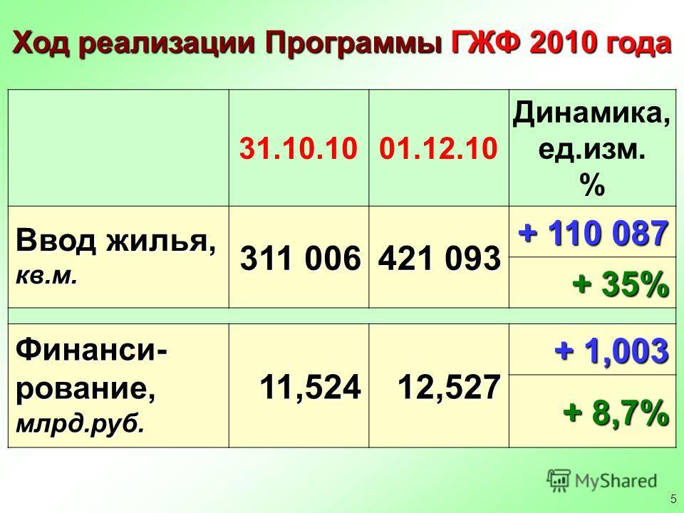 5 Ход реализации Программы ГЖФ 2010 года 31.10.1001.12.10 Динамика, ед.изм. % Ввод жилья, кв.м. 311 006 421 093 + 110 087 + 35% Финанси- рование, млрд.руб. 11,524 12,527 + 1,003 + 8,7%