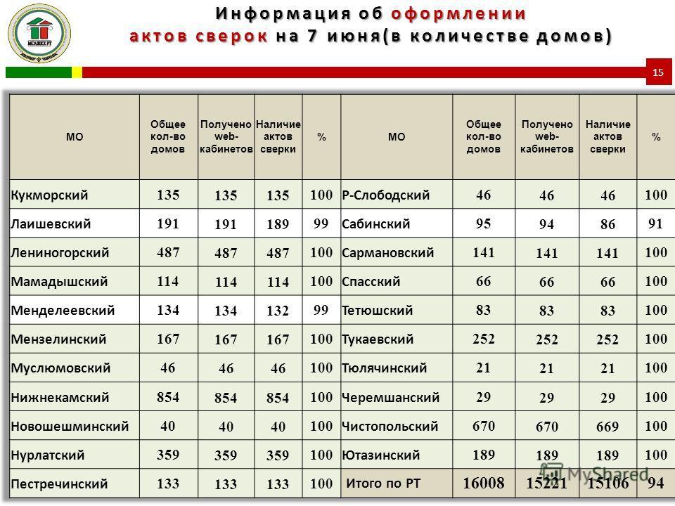 Информация об оформлении актов сверок на 7 июня(в количестве домов) 15