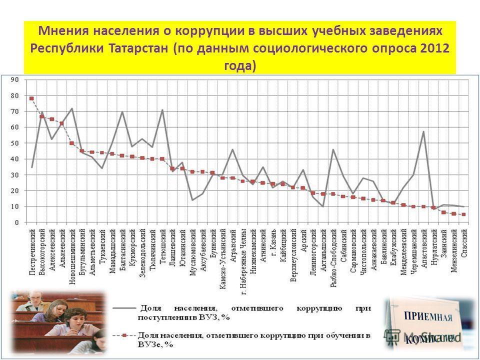 Мнения населения о коррупции в высших учебных заведениях Республики Татарстан (по данным социологического опроса 2012 года)