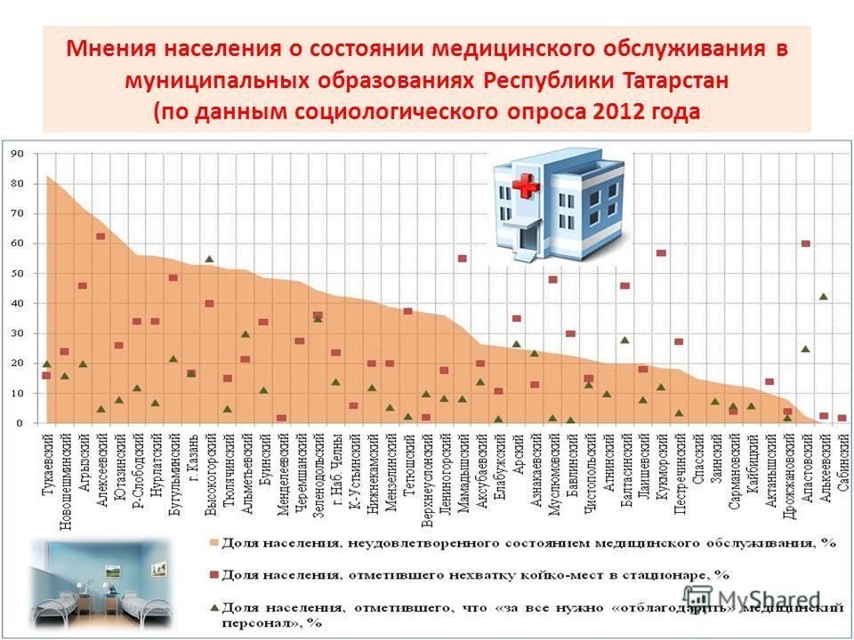 Мнения населения о состоянии медицинского обслуживания в муниципальных образованиях Республики Татарстан (по данным социологического опроса 2012 года