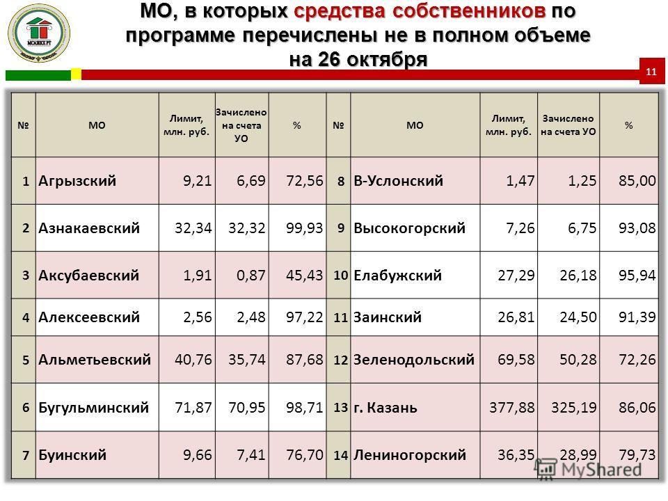 МО, в которых средства собственников по программе перечислены не в полном объеме на 26 октября 11