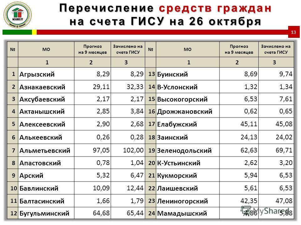 Перечисление средств граждан на счета ГИСУ на 26 октября 13