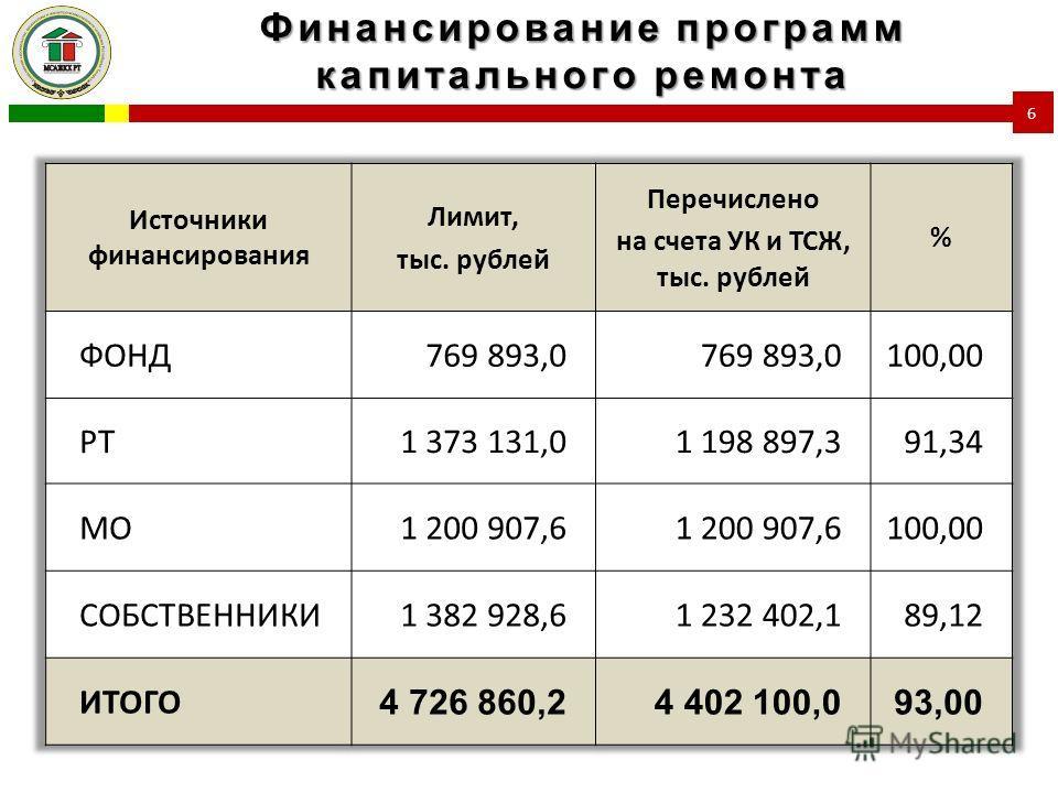 Финансирование программ капитального ремонта 6