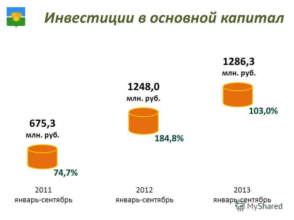 Инвестиции в основной капитал 2011 январь-сентябрь 2012 январь-сентябрь 2013 январь-сентябрь 675,3 млн. руб. 1248,0 млн. руб. 1286,3 млн. руб. 74,7% 184,8% 103,0%