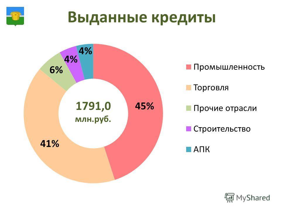 Выданные кредиты 1791,0 млн.руб.