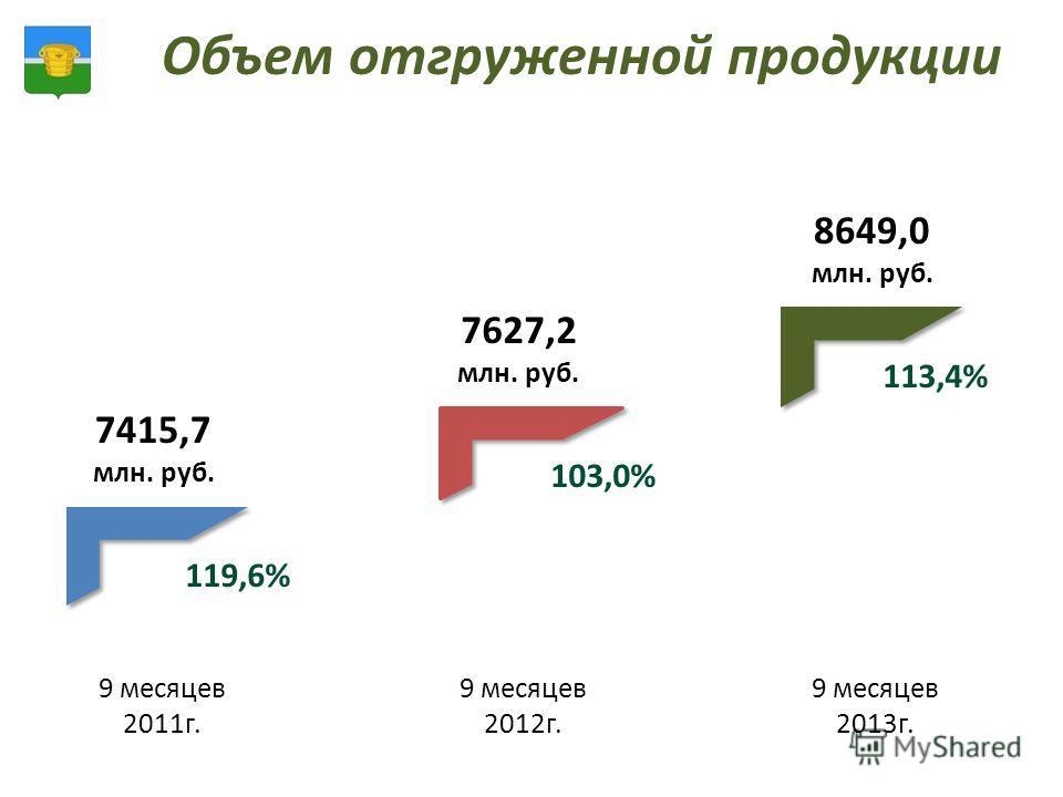 Объем отгруженной продукции 9 месяцев 2011г. 9 месяцев 2012г. 9 месяцев 2013г. 7415,7 млн. руб. 7627,2 млн. руб. 8649,0 млн. руб. 119,6% 103,0% 113,4%