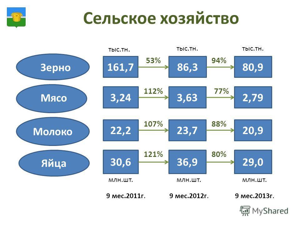 Сельское хозяйство Зерно Мясо Молоко Яйца 9 мес.2011г.9 мес.2012г.9 мес.2013г. 161,7 3,24 тыс.тн. 22,2 30,6 млн.шт. 86,3 тыс.тн. 3,63 23,7 36,9 млн.шт. тыс.тн. 80,9 2,79 20,9 29,0 млн.шт. 53% 112% 107% 121% 94% 77% 88% 80%
