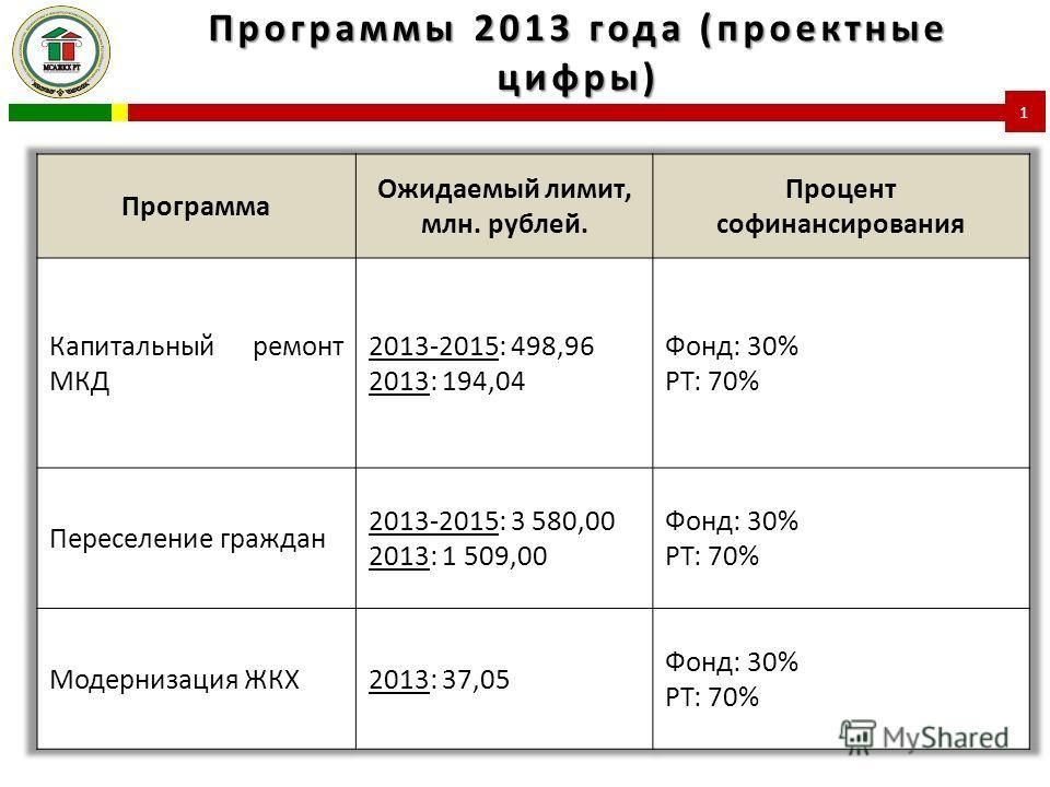 Программы 2013 года (проектные цифры) 1