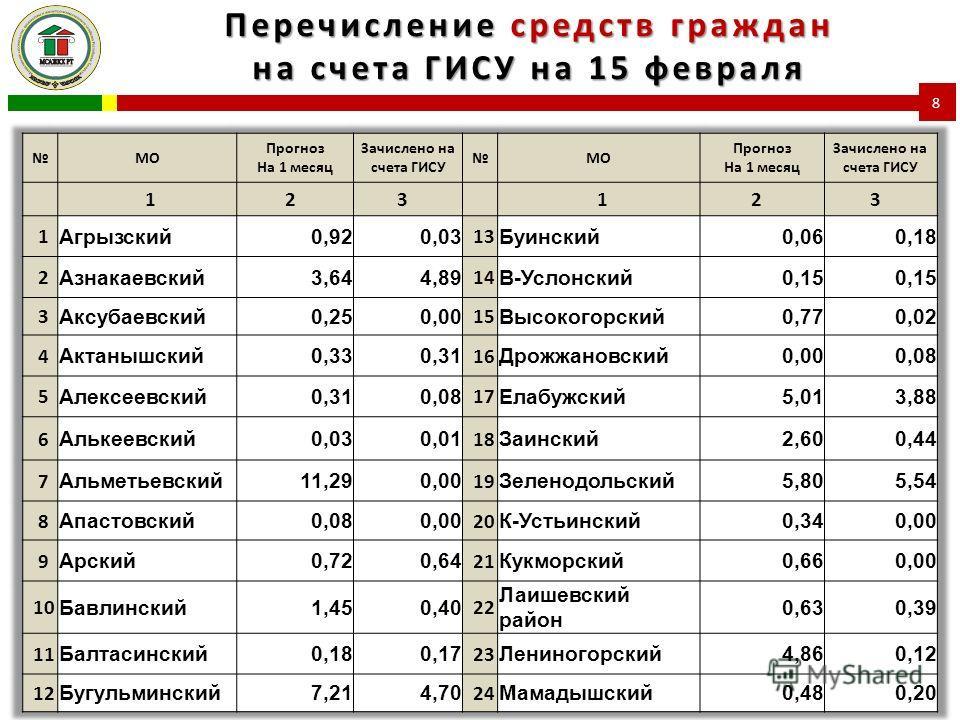 Перечисление средств граждан на счета ГИСУ на 15 февраля 8