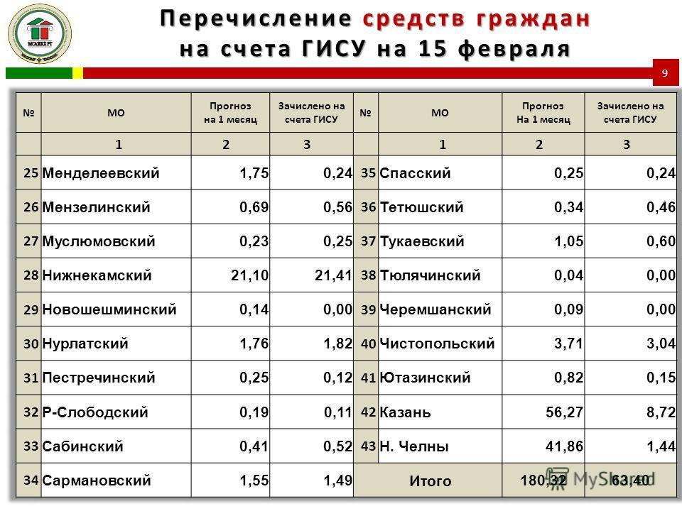 Перечисление средств граждан на счета ГИСУ на 15 февраля 9