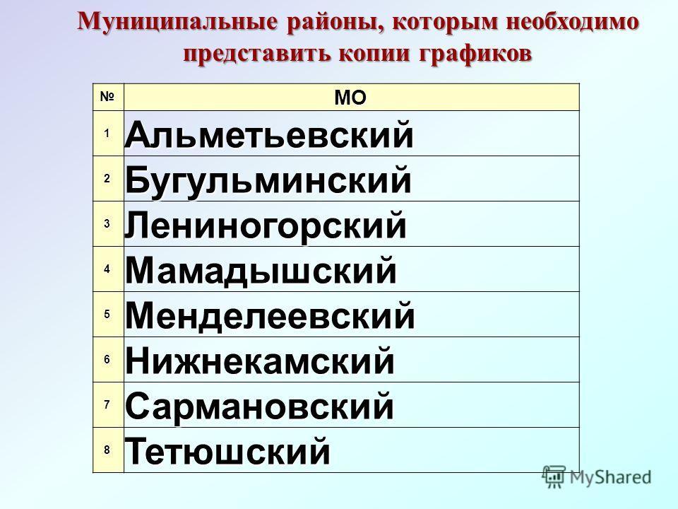 МО 1Альметьевский 2Бугульминский 3Лениногорский 4Мамадышский 5Менделеевский 6Нижнекамский 7Сармановский 8Тетюшский Муниципальные районы, которым необходимо представить копии графиков
