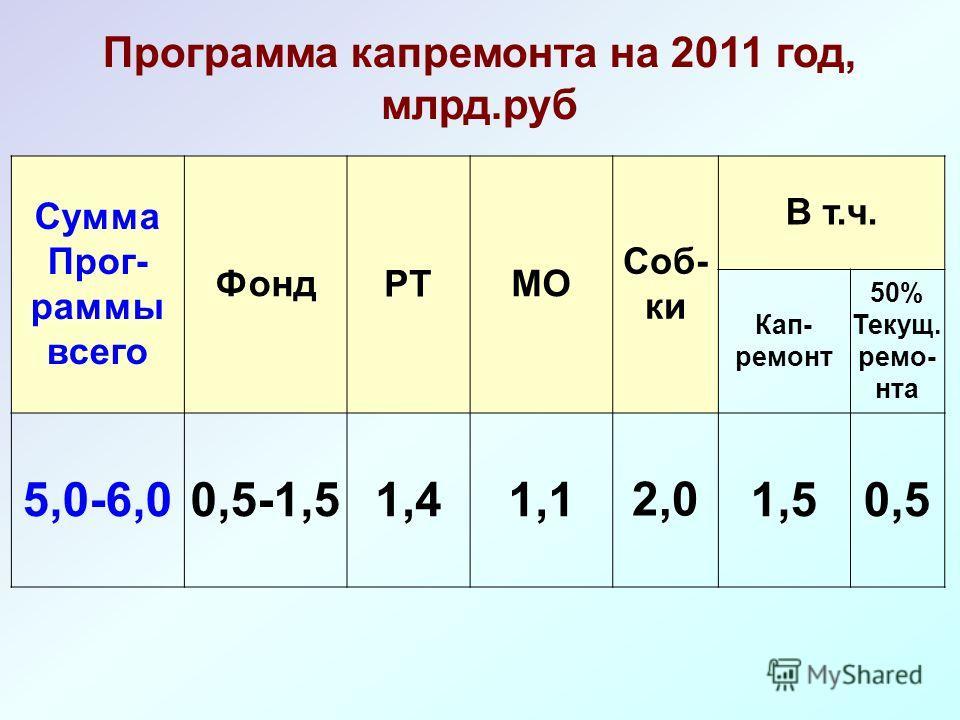 Сумма Прог- раммы всего ФондРТМО Соб- ки В т.ч. Кап- ремонт 50% Текущ. ремо- нта 5,0-6,00,5-1,51,41,12,01,50,5 Программа капремонта на 2011 год, млрд.руб