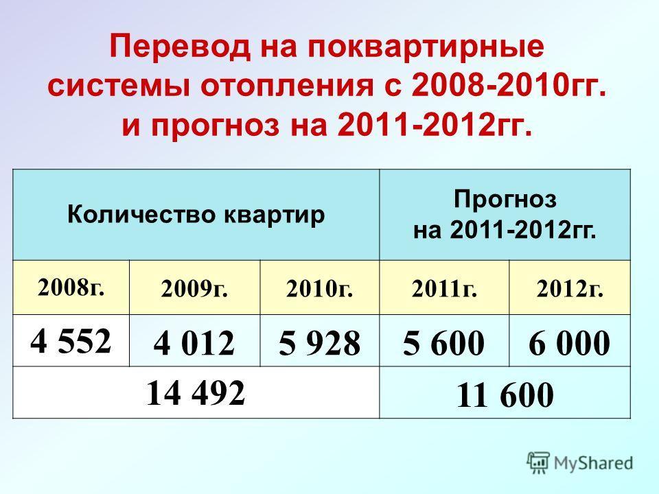 Перевод на поквартирные системы отопления с 2008-2010гг. и прогноз на 2011-2012гг. Количество квартир Прогноз на 2011-2012гг. 2008г.2009г.2010г.2011г.2012г. 4 5524 0125 9285 6006 000 14 49211 600
