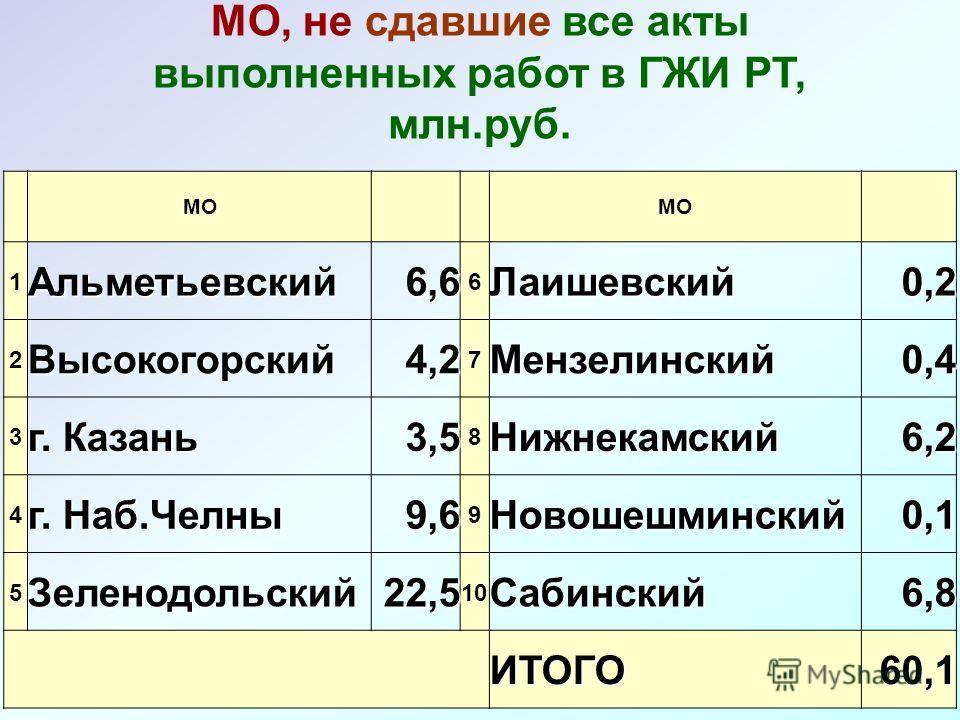 МО 1Альметьевский6,6 6Лаишевский0,2 2Высокогорский4,2 7Мензелинский0,4 3 г. Казань 3,5 8Нижнекамский6,2 4 г. Наб.Челны 9,6 9Новошешминский0,1 5Зеленодольский22,5 10Сабинский6,8 ИТОГО60,1 МО, не сдавшие все акты выполненных работ в ГЖИ РТ, млн.руб.