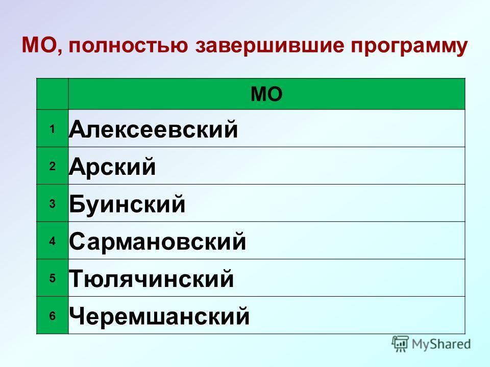 МО 1Алексеевский 2Арский 3Буинский 4Сармановский 5 Тюлячинский 6Черемшанский МО, полностью завершившие программу