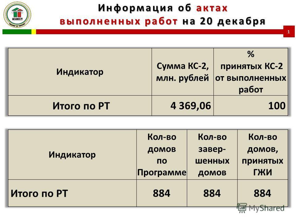 Информация об актах выполненных работ на 20 декабря 1
