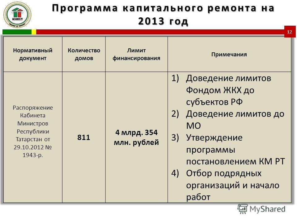 Программа капитального ремонта на 2013 год 12