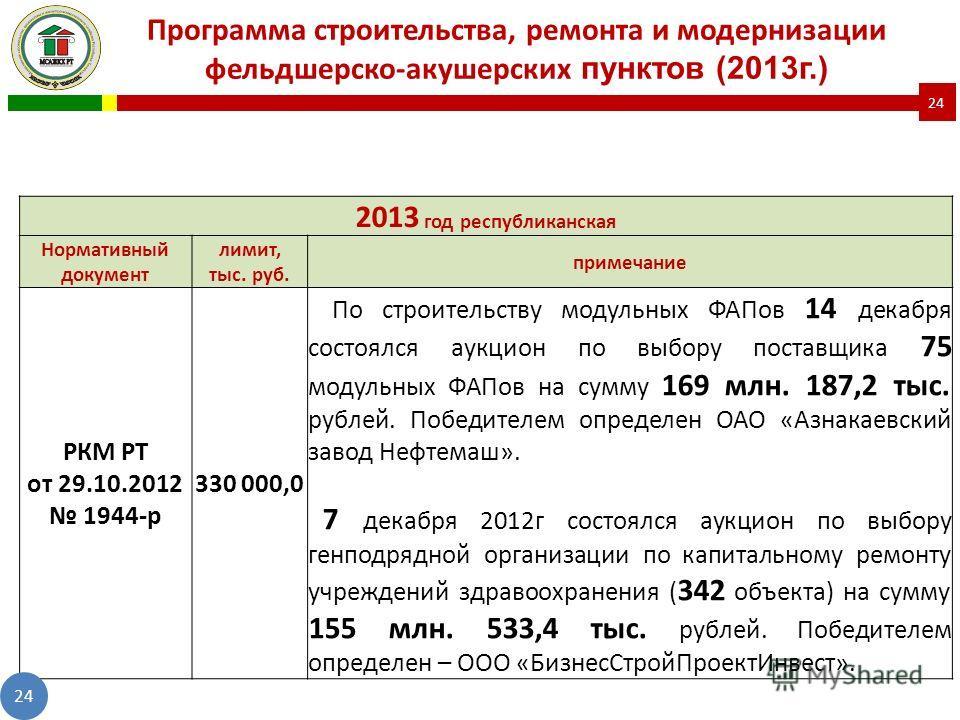 2013 год республиканская Нормативный документ лимит, тыс. руб. примечание РКМ РТ от 29.10.2012 1944-р 330 000,0 По строительству модульных ФАПов 14 декабря состоялся аукцион по выбору поставщика 75 модульных ФАПов на сумму 169 млн. 187,2 тыс. рублей.