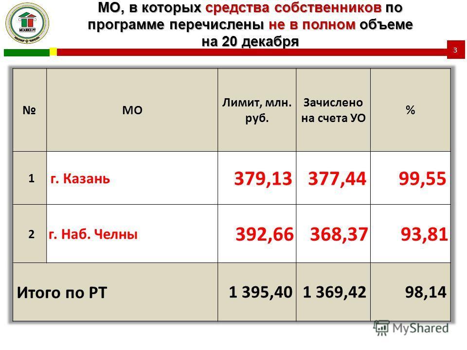 МО, в которых средства собственников по программе перечислены не в полном объеме на 20 декабря 3