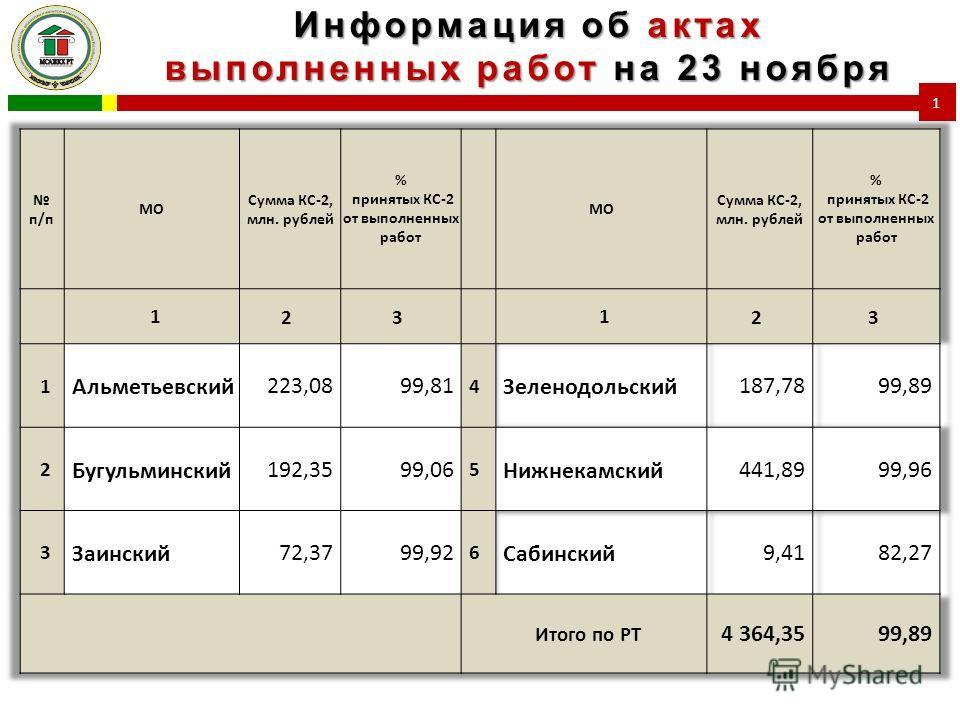 Информация об актах выполненных работ на 23 ноября 1