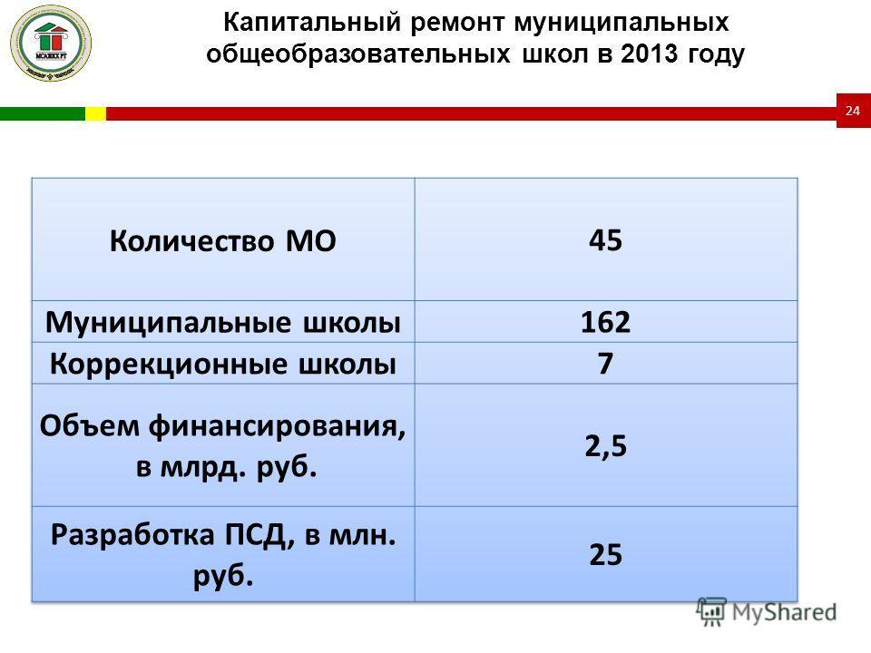 Капитальный ремонт муниципальных общеобразовательных школ в 2013 году 24