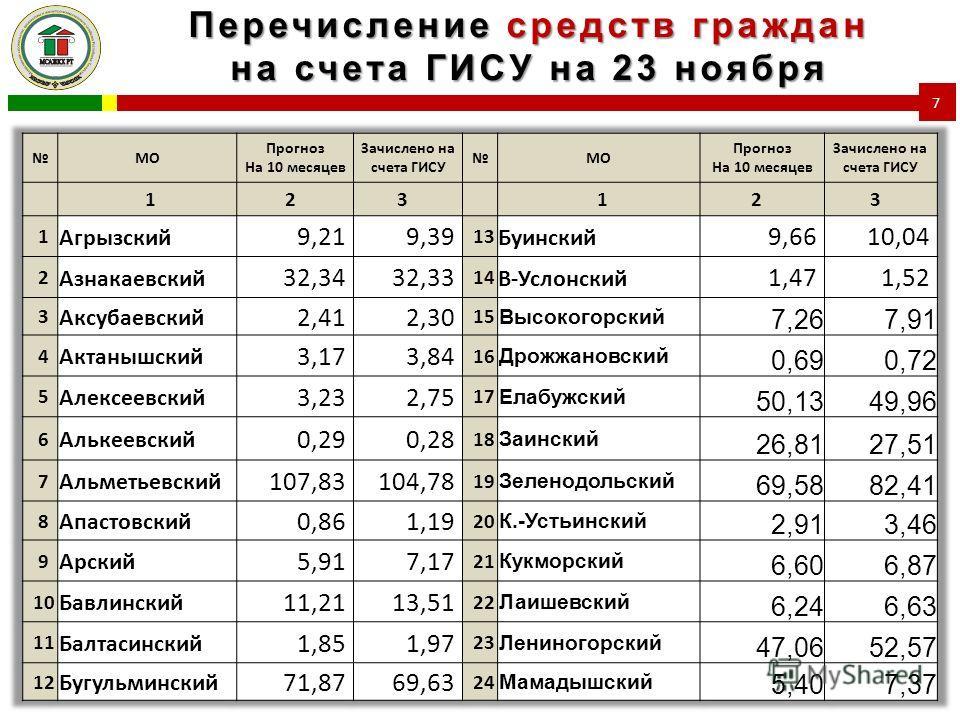Перечисление средств граждан на счета ГИСУ на 23 ноября 7