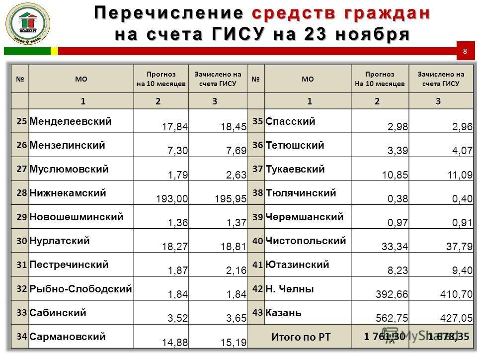 Перечисление средств граждан на счета ГИСУ на 23 ноября 8