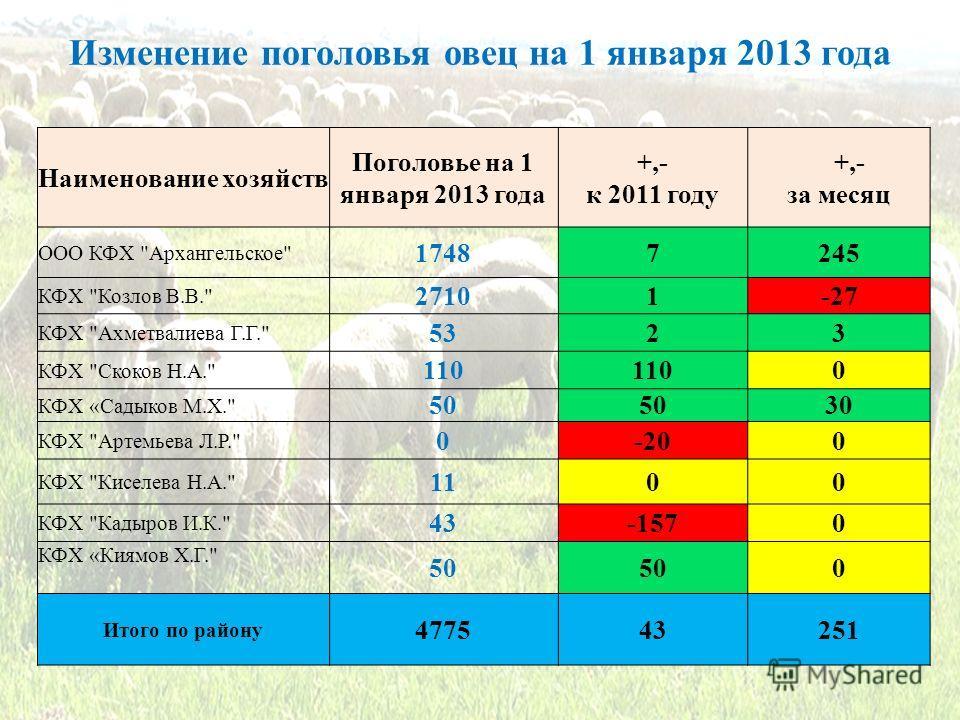 Изменение поголовья овец на 1 января 2013 года Наименование хозяйств Поголовье на 1 января 2013 года +,- к 2011 году +,- за месяц ООО КФХ