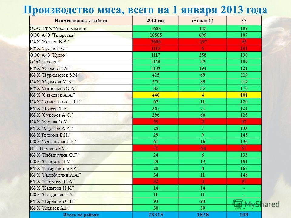 Производство мяса, всего на 1 января 2013 года Наименование хозяйств2012 год(+) или (-)% ООО КФХ
