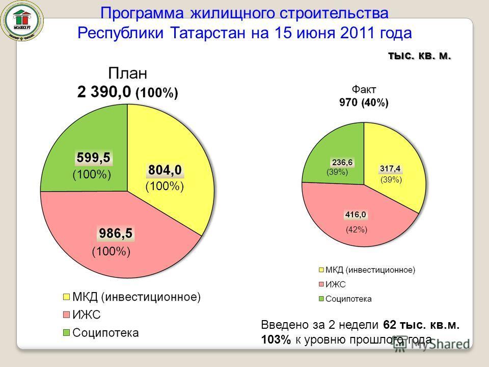 тыс. кв. м. Программа жилищного строительства Республики Татарстан на 15 июня 2011 года (39%) (42%) (100%) Введено за 2 недели 62 тыс. кв.м. 103% к уровню прошлого года