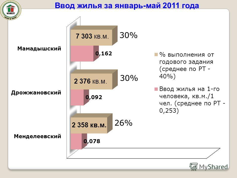Ввод жилья за январь-май 2011 года 7 303 кв.м. 2 376 кв.м. 2 358 кв.м.