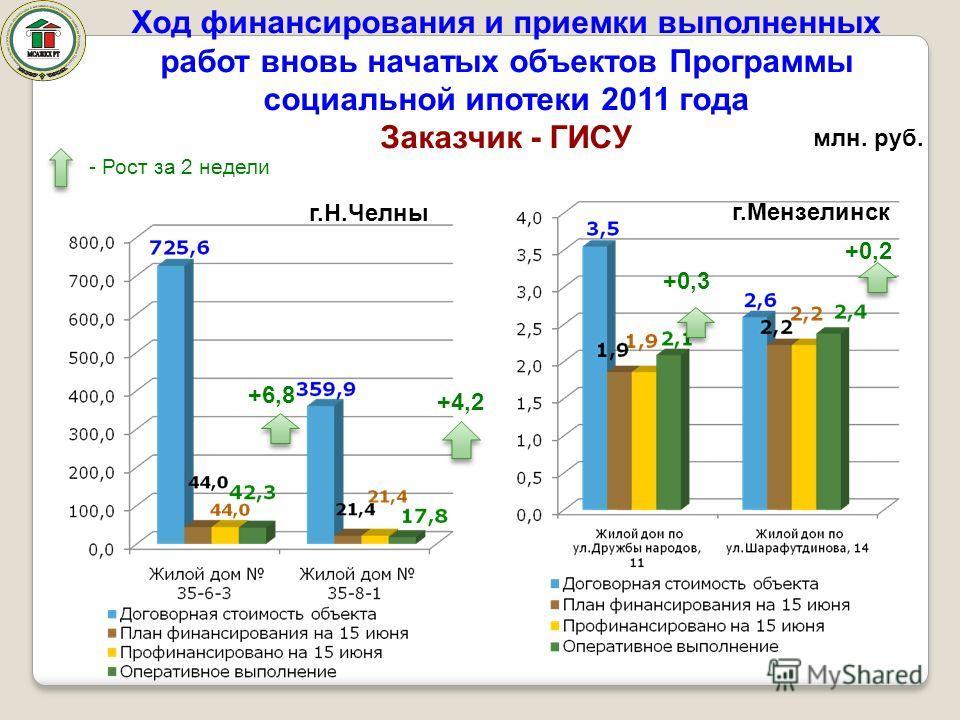 Ход финансирования и приемки выполненных работ вновь начатых объектов Программы социальной ипотеки 2011 года Заказчик - ГИСУ г.Н.Челны г.Мензелинск млн. руб. +6,8 +4,2 +0,3 +0,2 - Рост за 2 недели
