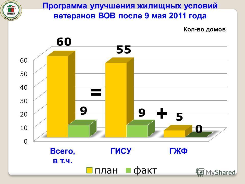 Программа улучшения жилищных условий ветеранов ВОВ после 9 мая 2011 года = + Кол-во домов