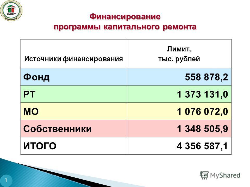 1 Финансирование программы капитального ремонта Источники финансирования Лимит, тыс. рублей Фонд558 878,2 РТ1 373 131,0 МО1 076 072,0 Собственники1 348 505,9 ИТОГО4 356 587,1