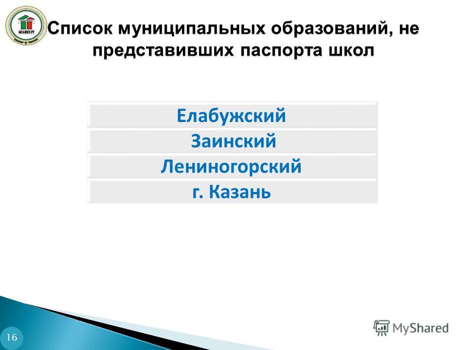 Список муниципальных образований, не представивших паспорта школ Елабужский Заинский Лениногорский г. Казань 16