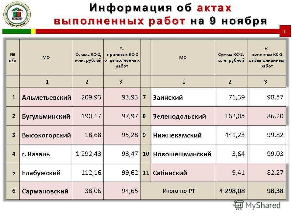 Информация об актах выполненных работ на 9 ноября 1