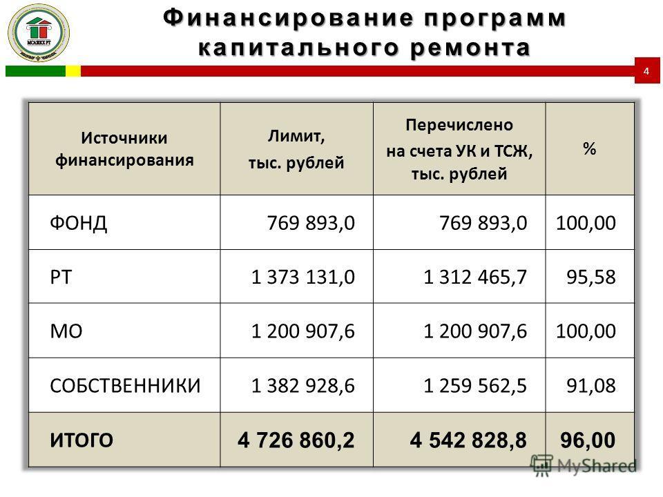 Финансирование программ капитального ремонта 4